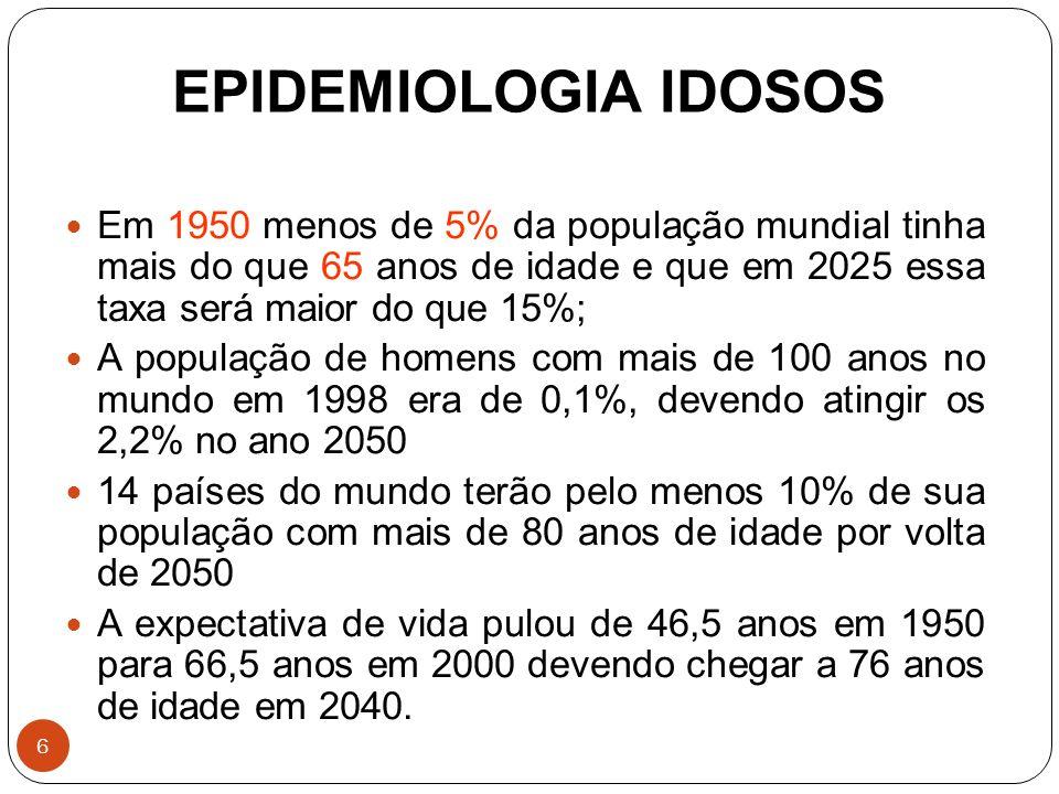 EPIDEMIOLOGIA IDOSOS Em 1950 menos de 5% da população mundial tinha mais do que 65 anos de idade e que em 2025 essa taxa será maior do que 15%;