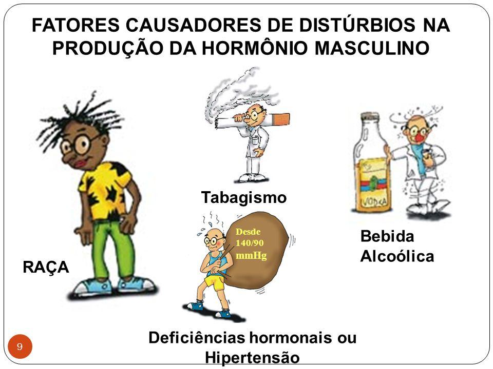 FATORES CAUSADORES DE DISTÚRBIOS NA PRODUÇÃO DA HORMÔNIO MASCULINO