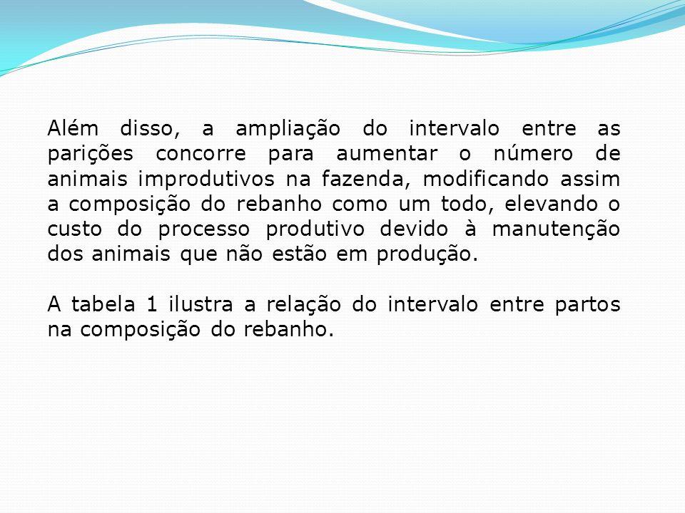Além disso, a ampliação do intervalo entre as parições concorre para aumentar o número de animais improdutivos na fazenda, modificando assim a composição do rebanho como um todo, elevando o custo do processo produtivo devido à manutenção dos animais que não estão em produção.