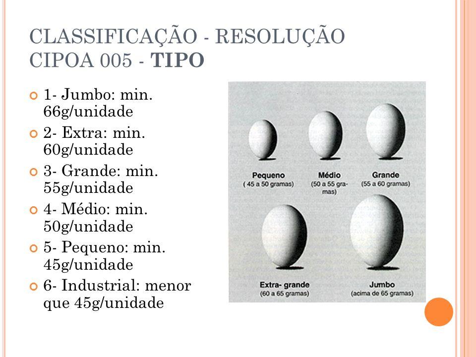 CLASSIFICAÇÃO - RESOLUÇÃO CIPOA 005 - TIPO