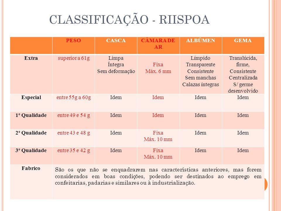 CLASSIFICAÇÃO - RIISPOA