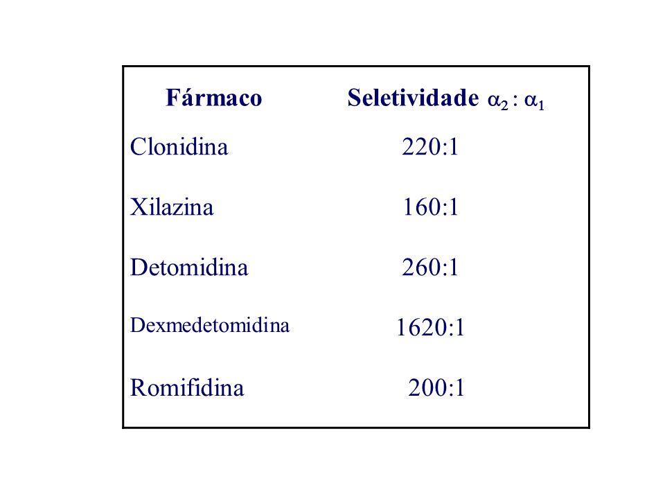 Fármaco Seletividade a2 : a1 Clonidina 220:1 Xilazina 160:1 Detomidina