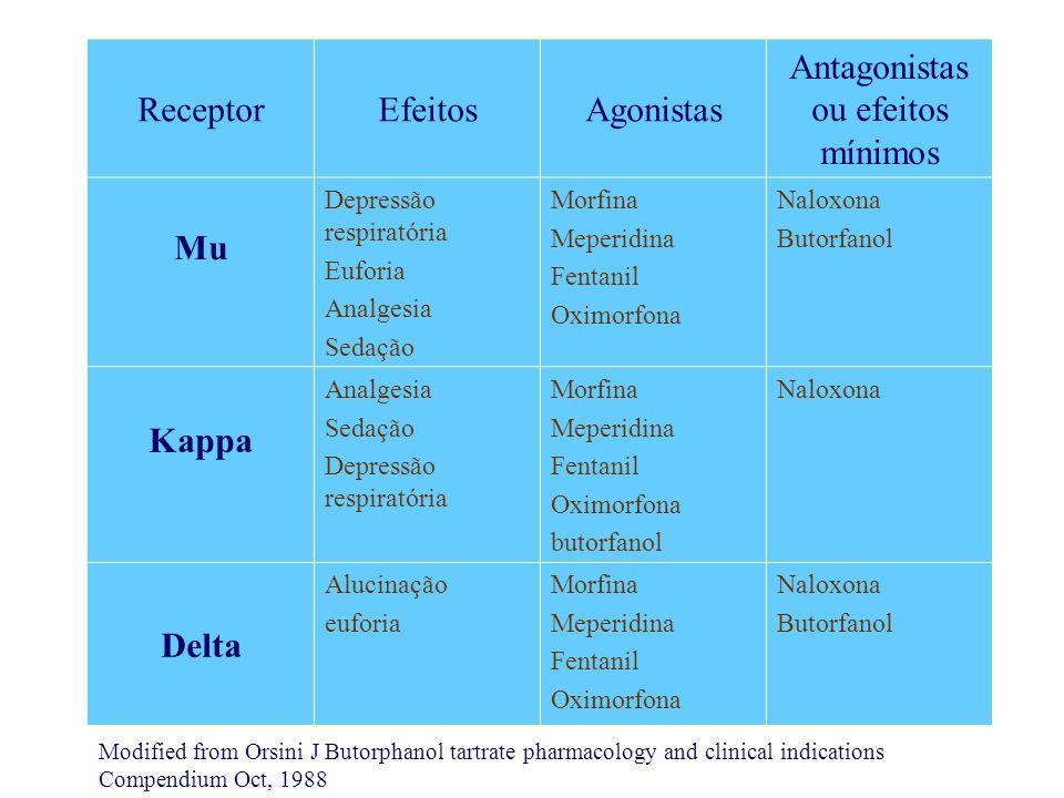 Antagonistas ou efeitos mínimos