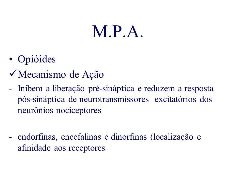 M.P.A. Opióides Mecanismo de Ação