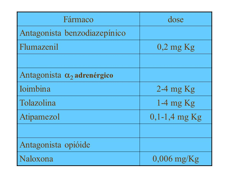 Fármacodose. Antagonista benzodiazepínico. Flumazenil. 0,2 mg Kg. Antagonista a2 adrenérgico. Ioimbina.
