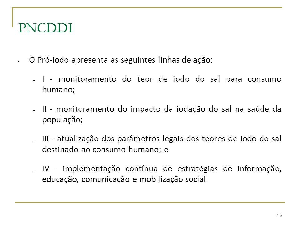 PNCDDI O Pró-Iodo apresenta as seguintes linhas de ação: