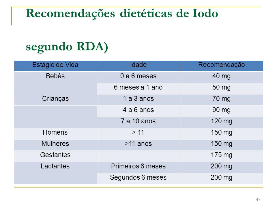 Recomendações dietéticas de Iodo segundo RDA)