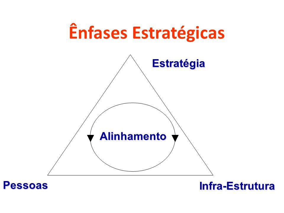 Ênfases Estratégicas Estratégia Infra-Estrutura Pessoas Alinhamento