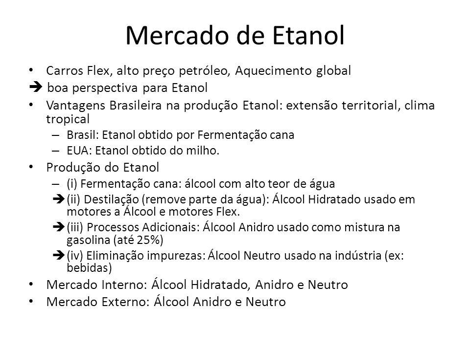 Mercado de Etanol Carros Flex, alto preço petróleo, Aquecimento global