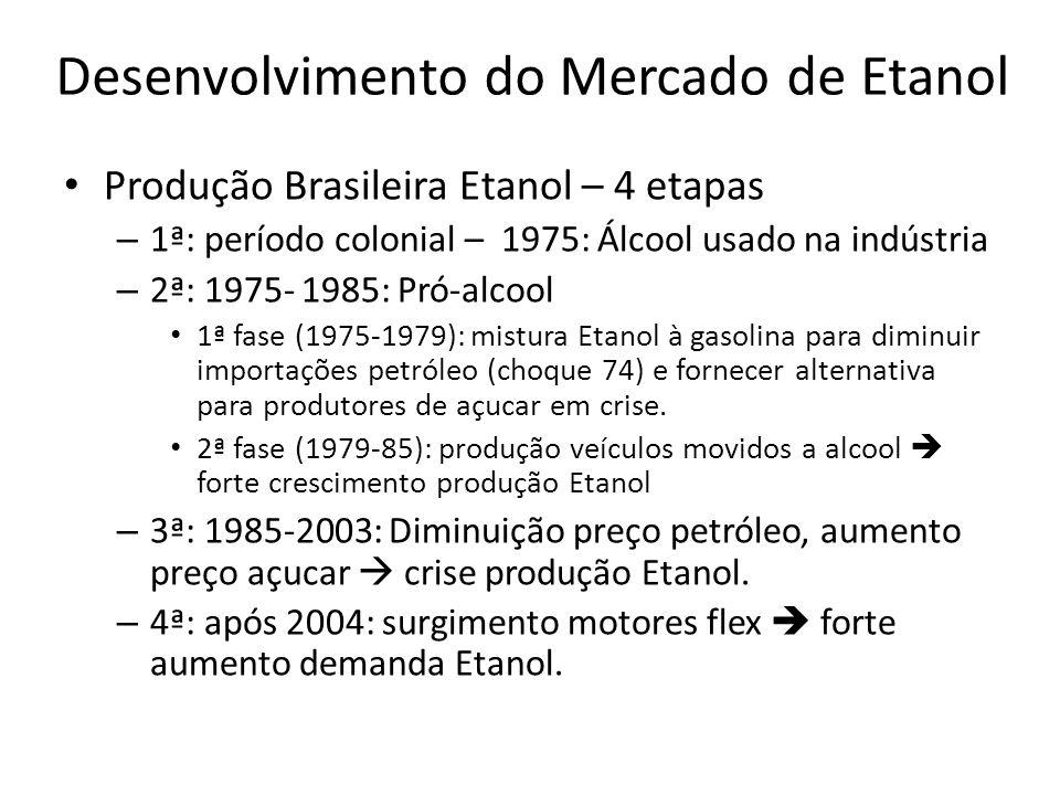 Desenvolvimento do Mercado de Etanol