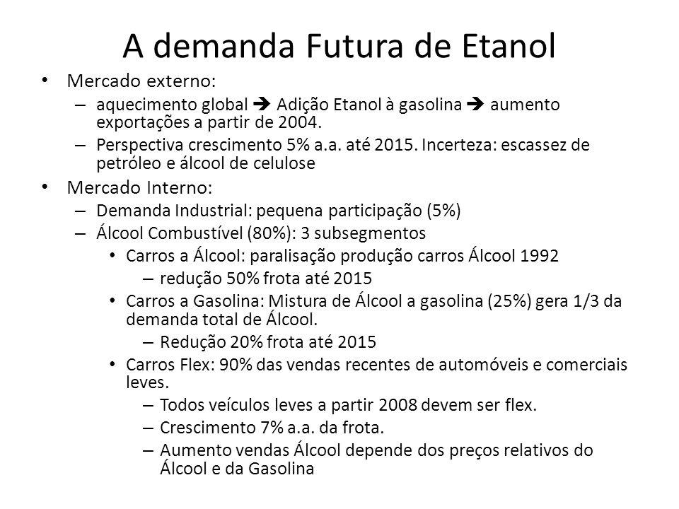 A demanda Futura de Etanol
