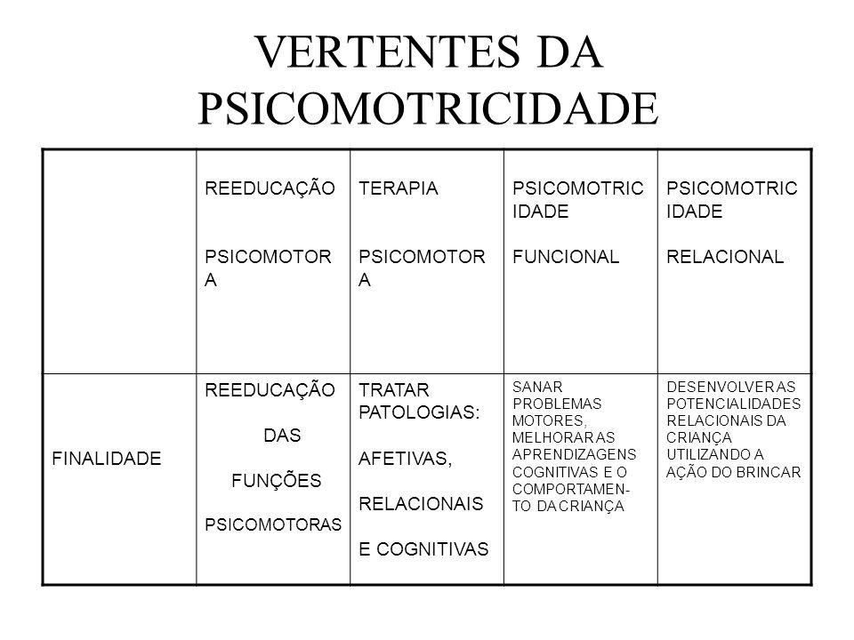 VERTENTES DA PSICOMOTRICIDADE