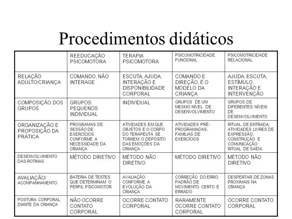 Procedimentos didáticos