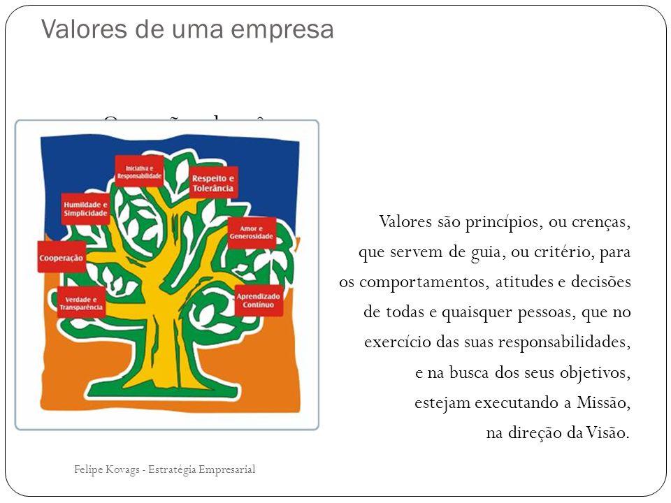 Valores de uma empresa O que são valores