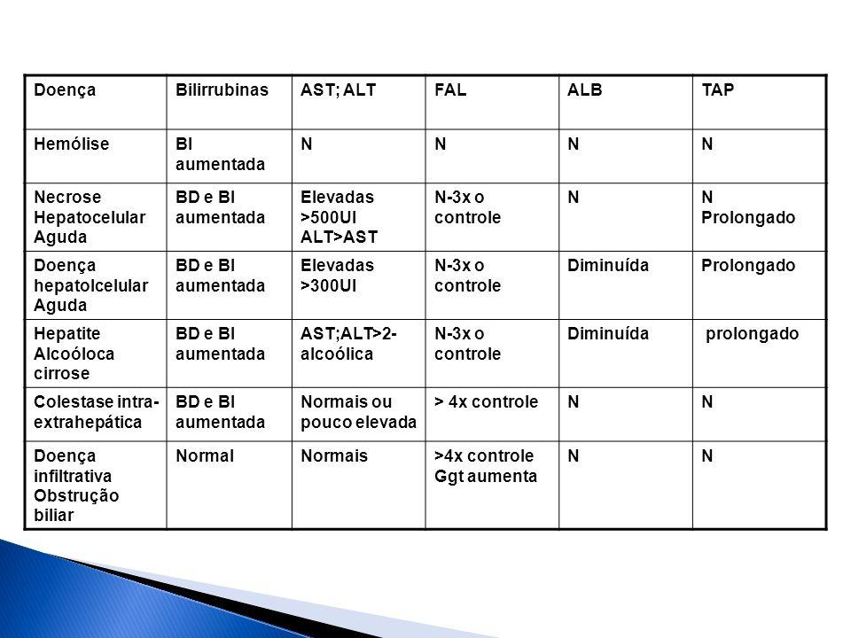 Doença Bilirrubinas. AST; ALT. FAL. ALB. TAP. Hemólise. BI. aumentada. N. Necrose Hepatocelular Aguda.
