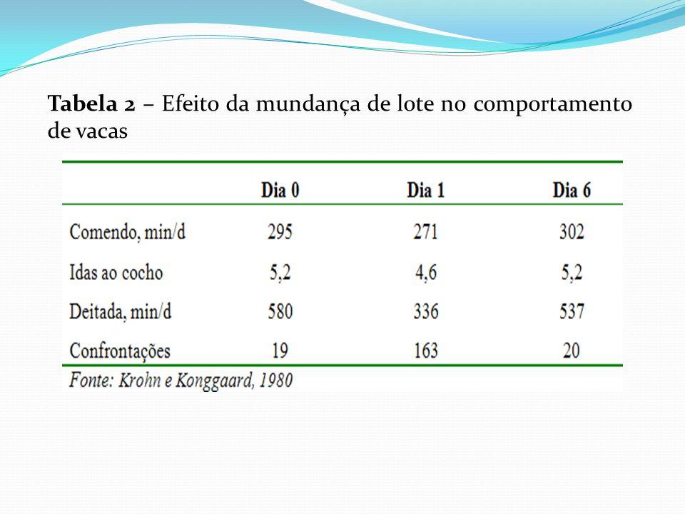 Tabela 2 – Efeito da mundança de lote no comportamento de vacas