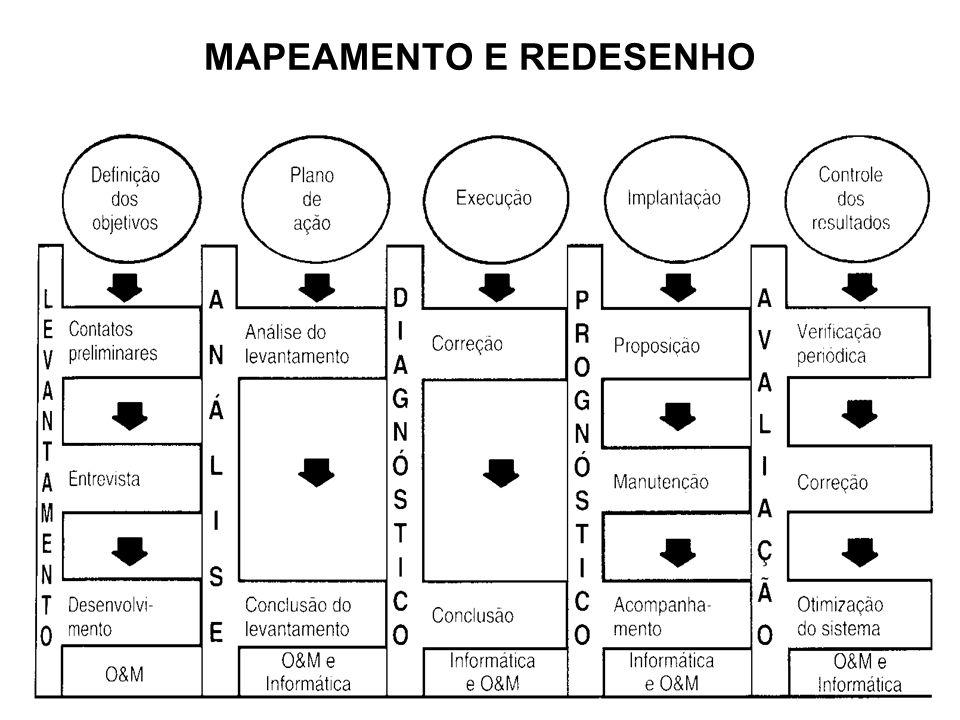 MAPEAMENTO E REDESENHO
