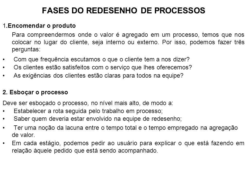 FASES DO REDESENHO DE PROCESSOS