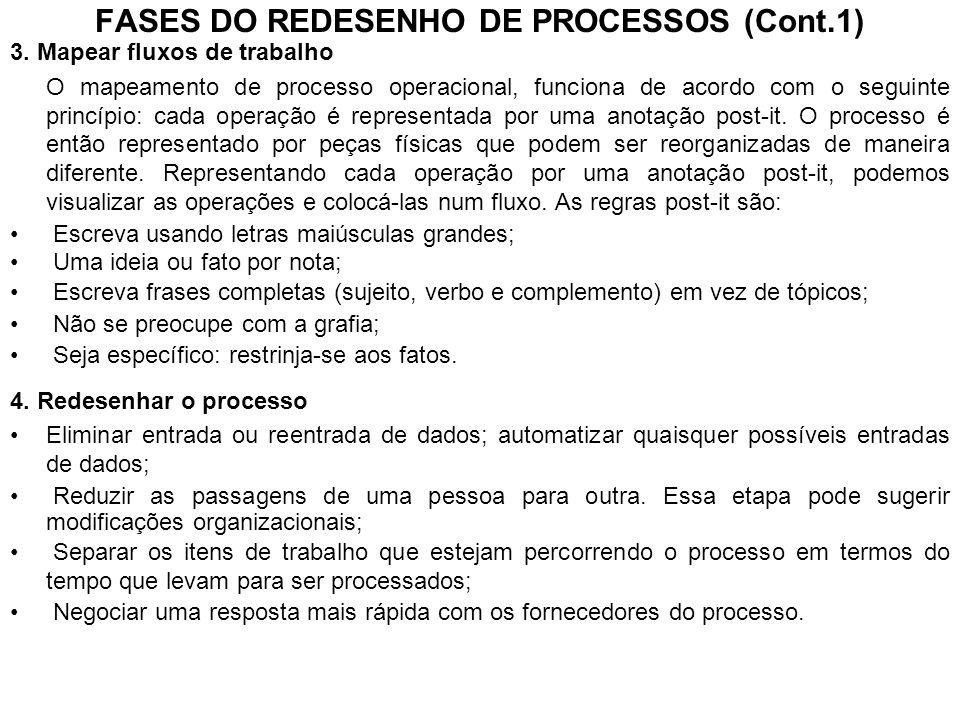 FASES DO REDESENHO DE PROCESSOS (Cont.1)