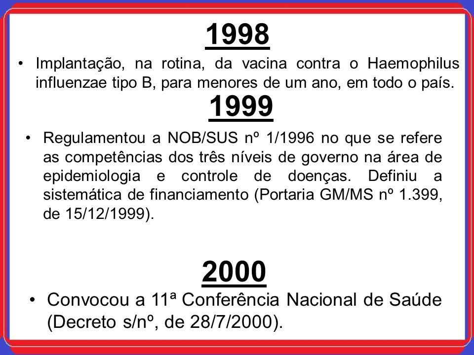 1998Implantação, na rotina, da vacina contra o Haemophilus influenzae tipo B, para menores de um ano, em todo o país.