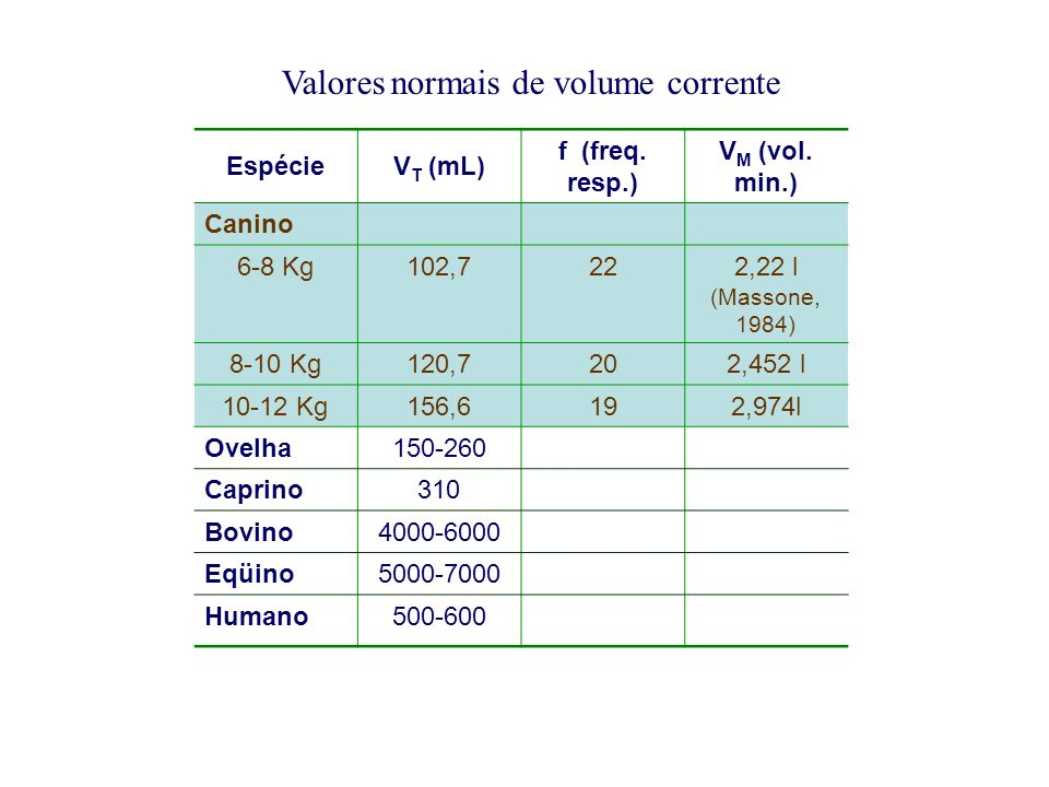 Valores normais de volume corrente