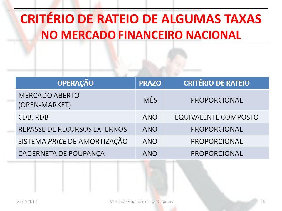 CRITÉRIO DE RATEIO DE ALGUMAS TAXAS NO MERCADO FINANCEIRO NACIONAL