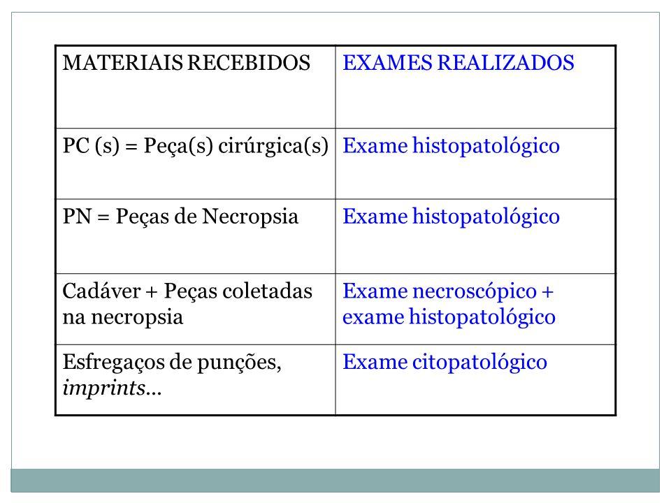 MATERIAIS RECEBIDOS EXAMES REALIZADOS. PC (s) = Peça(s) cirúrgica(s) Exame histopatológico. PN = Peças de Necropsia.