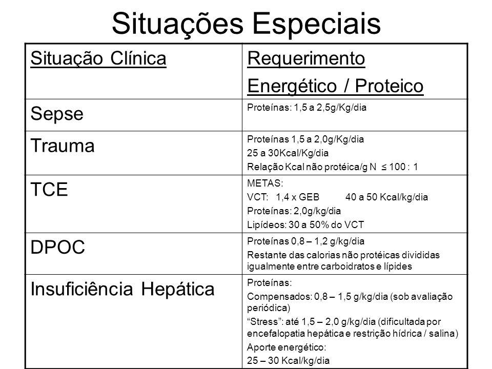 Situações Especiais Situação Clínica Requerimento