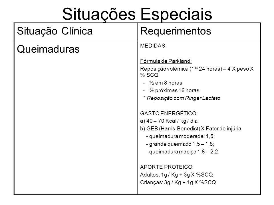 Situações Especiais Situação Clínica Requerimentos Queimaduras