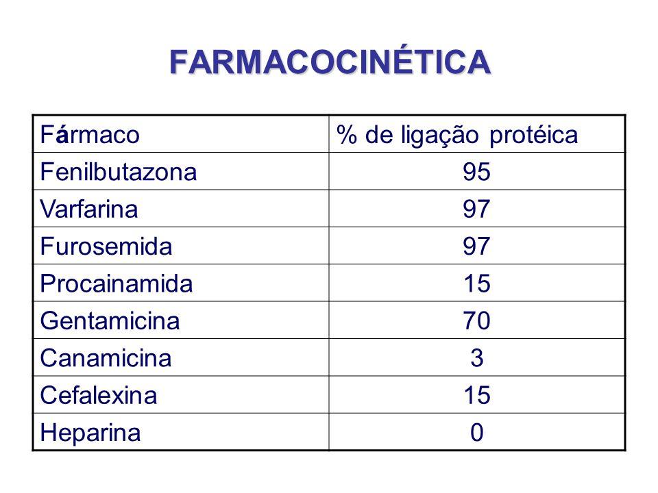 FARMACOCINÉTICA Fármaco % de ligação protéica Fenilbutazona 95