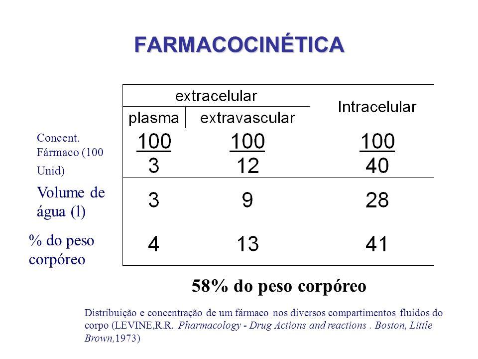 FARMACOCINÉTICA 58% do peso corpóreo Volume de água (l)