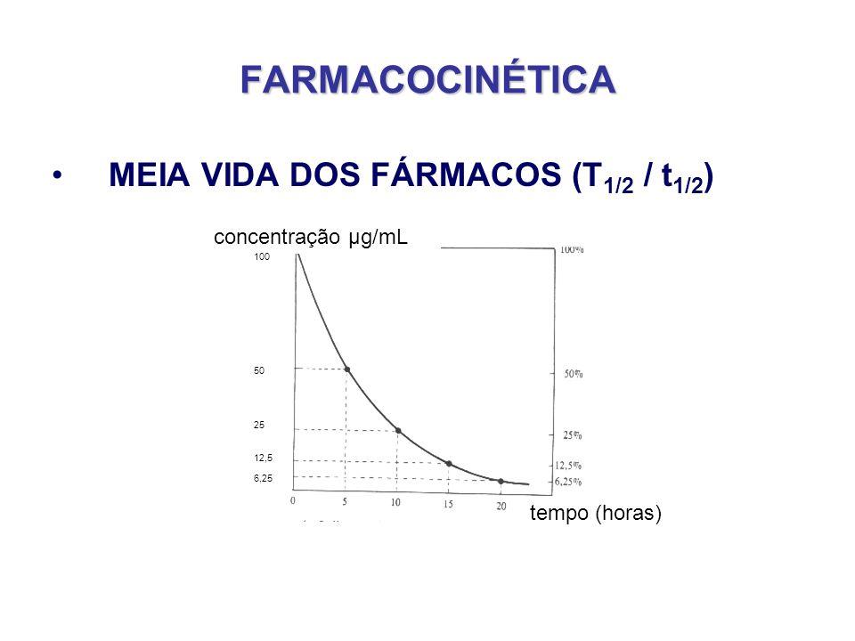 FARMACOCINÉTICA MEIA VIDA DOS FÁRMACOS (T1/2 / t1/2)