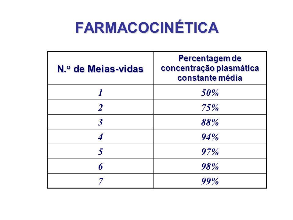 Percentagem de concentração plasmática constante média