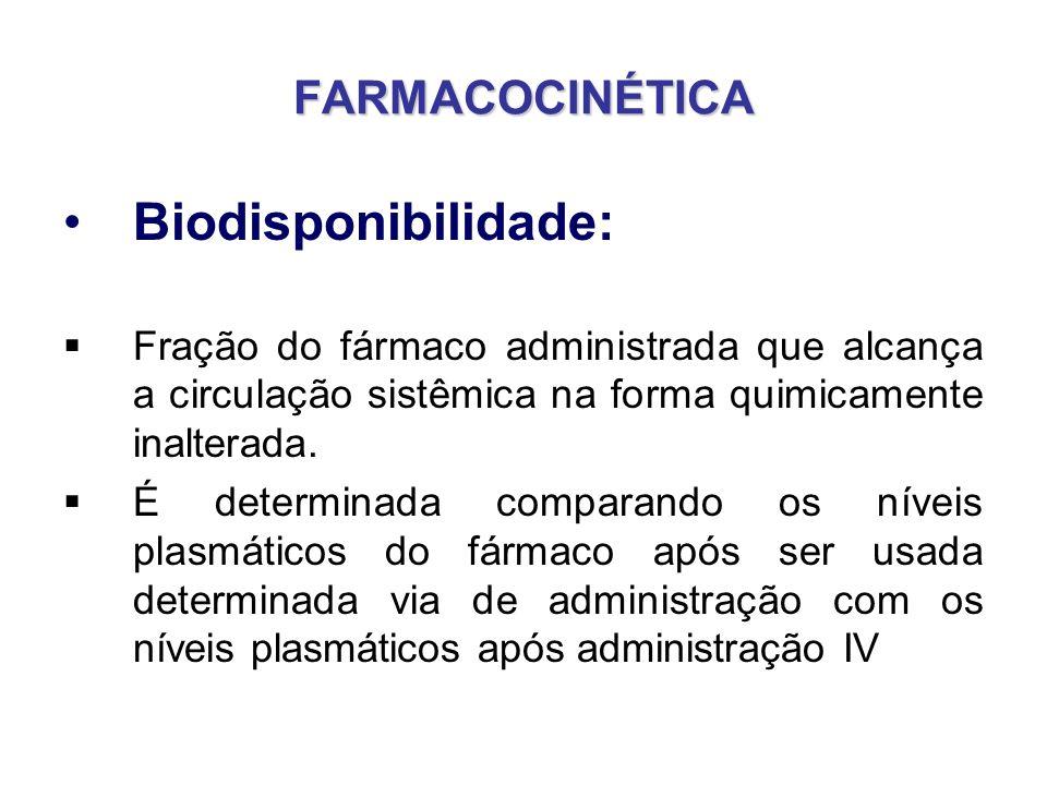 Biodisponibilidade: FARMACOCINÉTICA