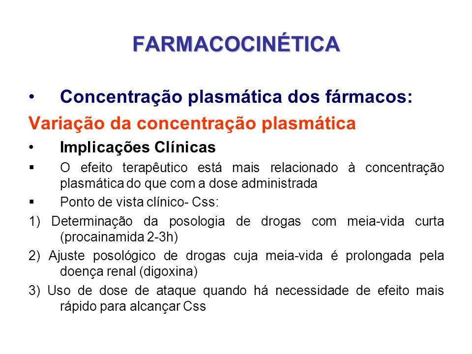 FARMACOCINÉTICA Concentração plasmática dos fármacos: