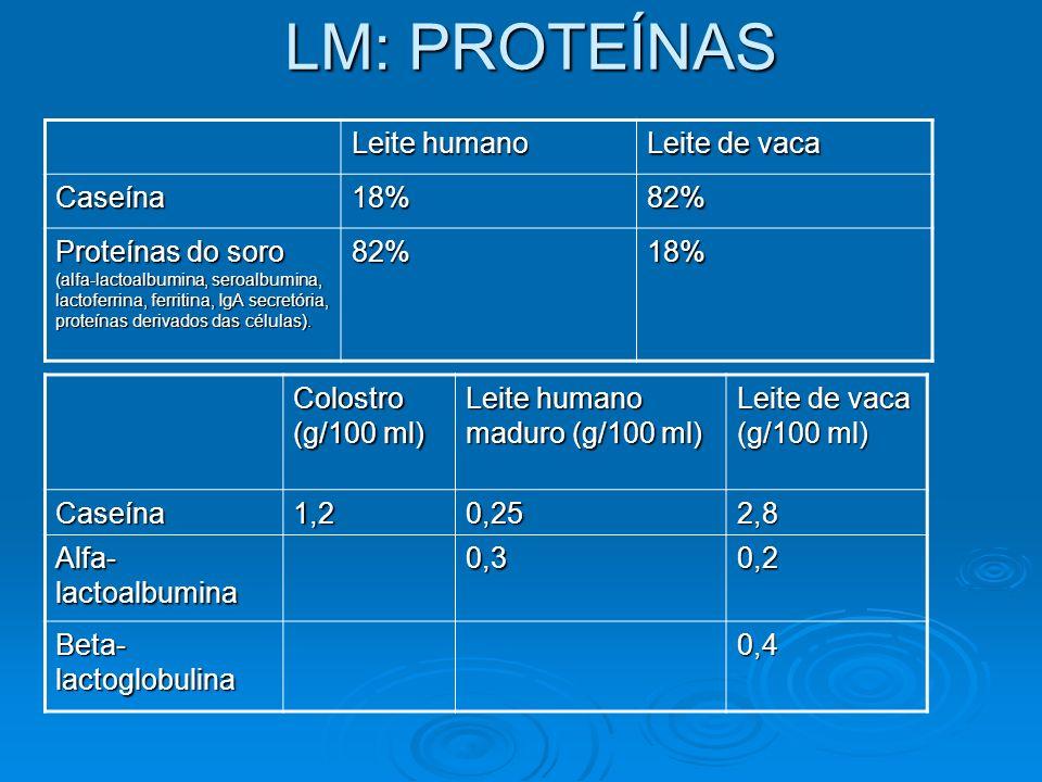 LM: PROTEÍNAS Leite humano Leite de vaca Caseína 18% 82%