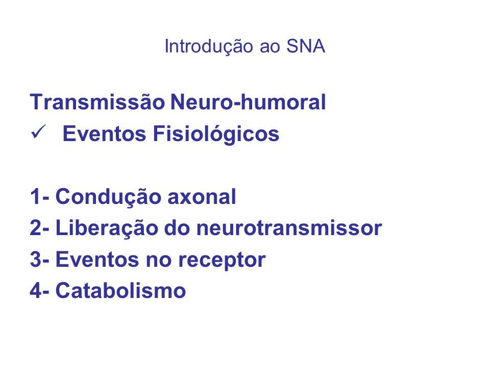 Transmissão Neuro-humoral Eventos Fisiológicos 1- Condução axonal