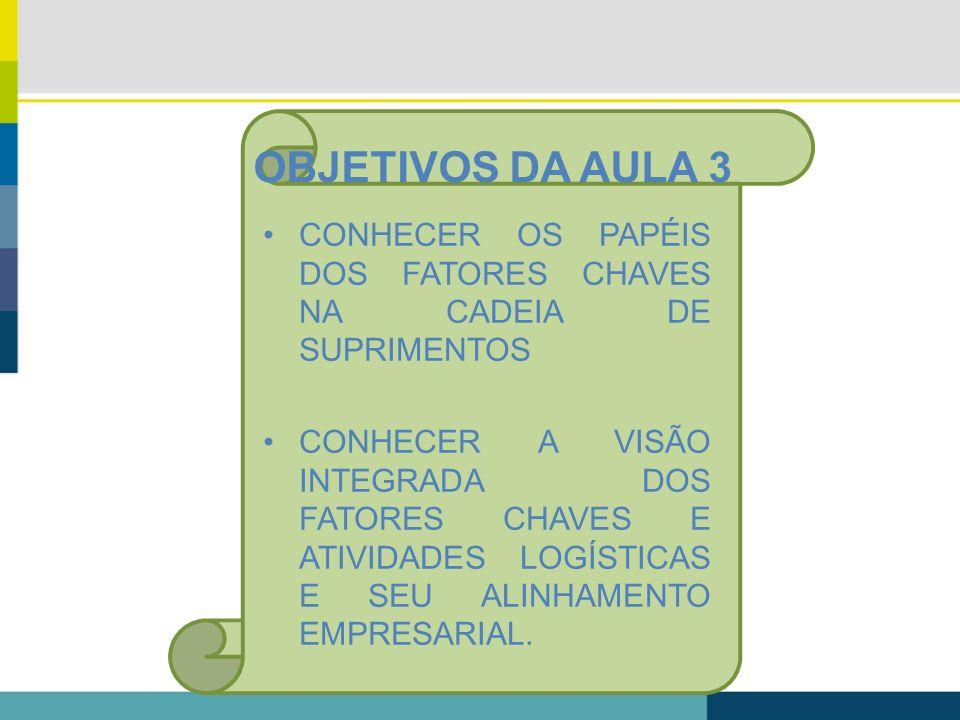 OBJETIVOS DA AULA 3CONHECER OS PAPÉIS DOS FATORES CHAVES NA CADEIA DE SUPRIMENTOS.