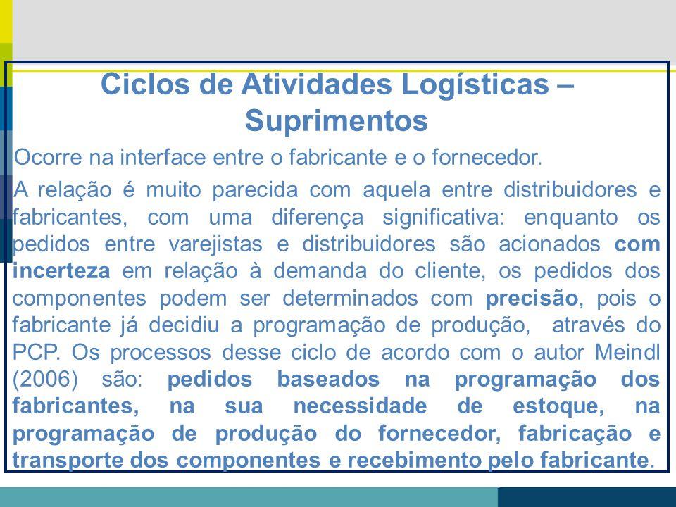 Ciclos de Atividades Logísticas – Suprimentos