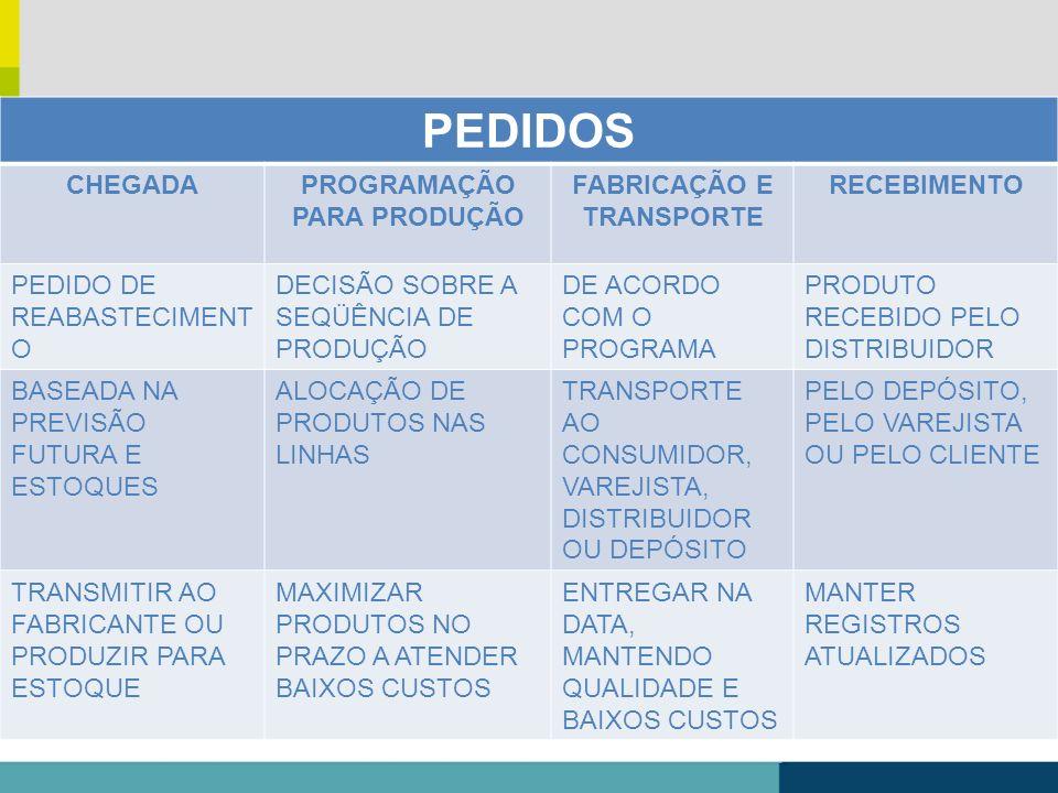 PROGRAMAÇÃO PARA PRODUÇÃO FABRICAÇÃO E TRANSPORTE
