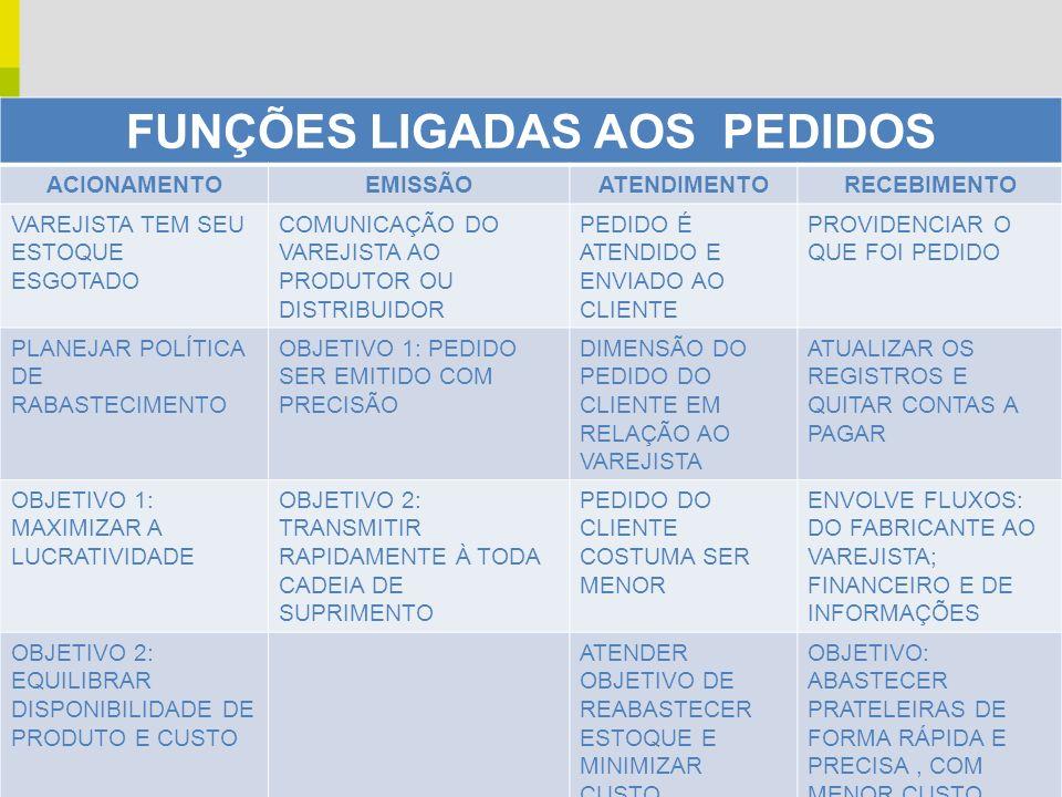 FUNÇÕES LIGADAS AOS PEDIDOS