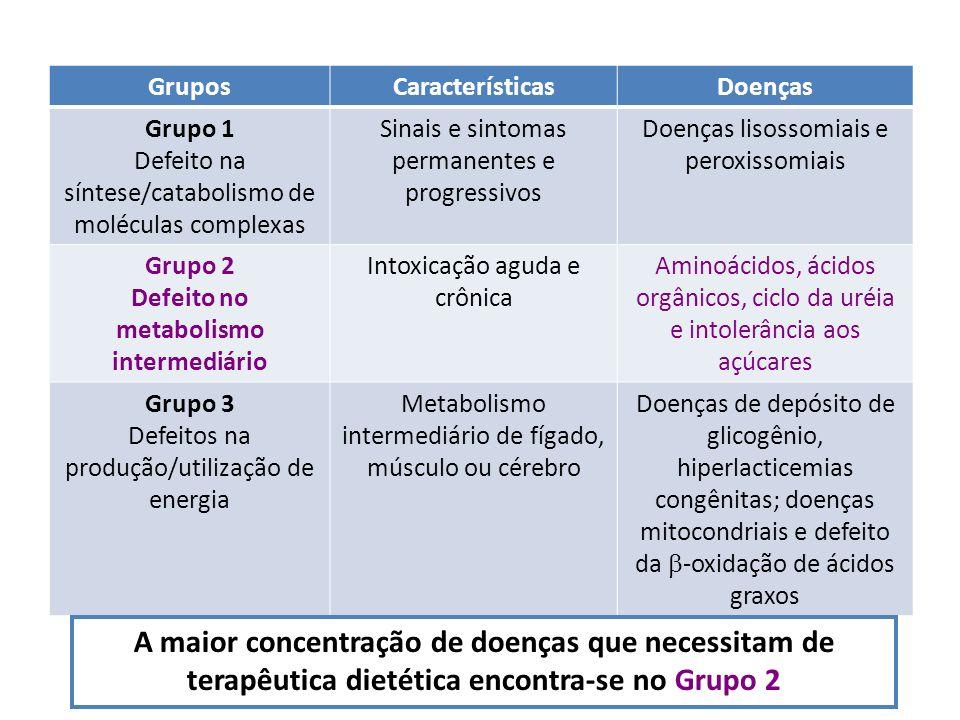 Defeito no metabolismo intermediário