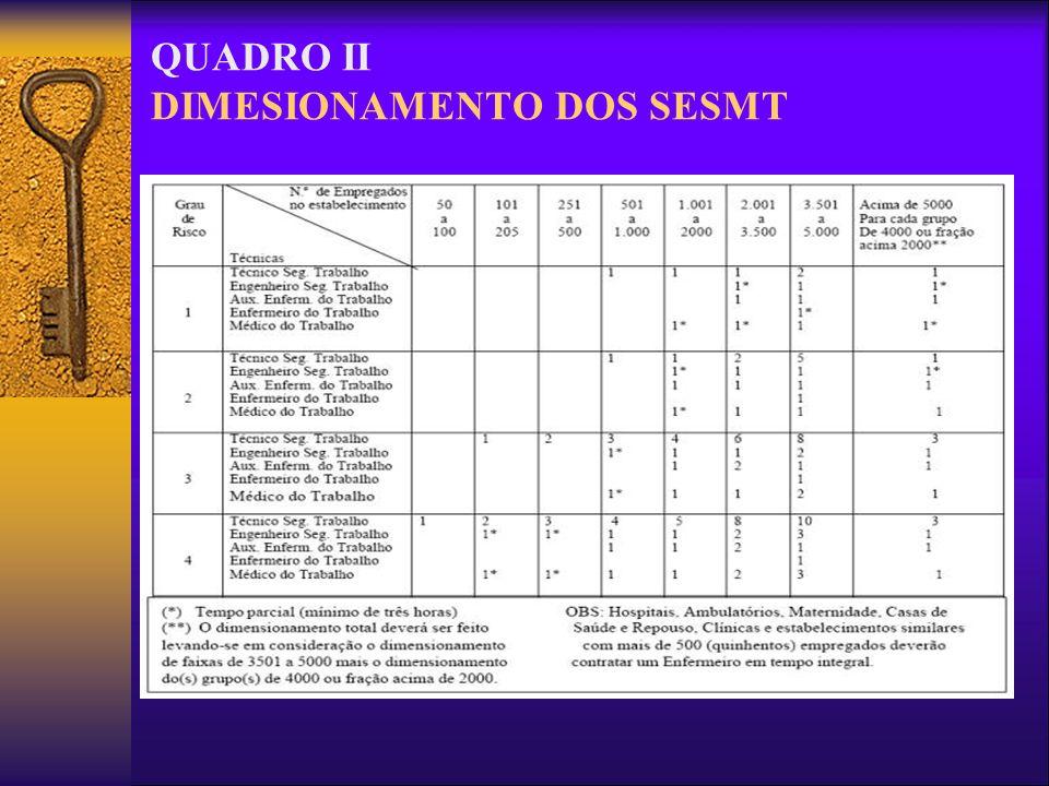 QUADRO II DIMESIONAMENTO DOS SESMT