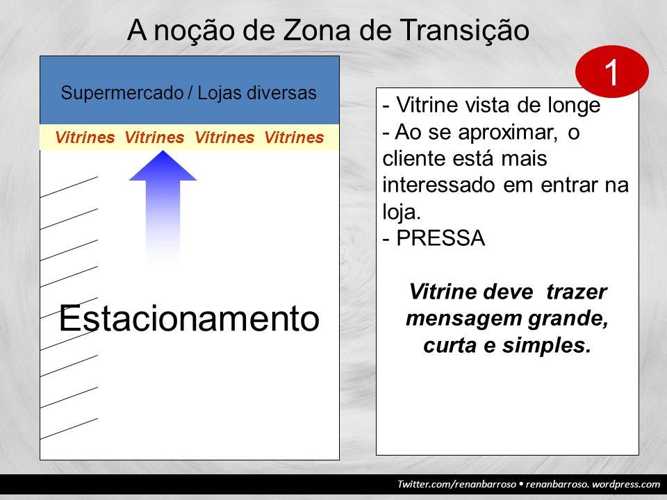 1 Estacionamento A noção de Zona de Transição Vitrine vista de longe