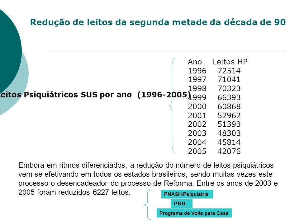 Leitos Psiquiátricos SUS por ano (1996-2005)