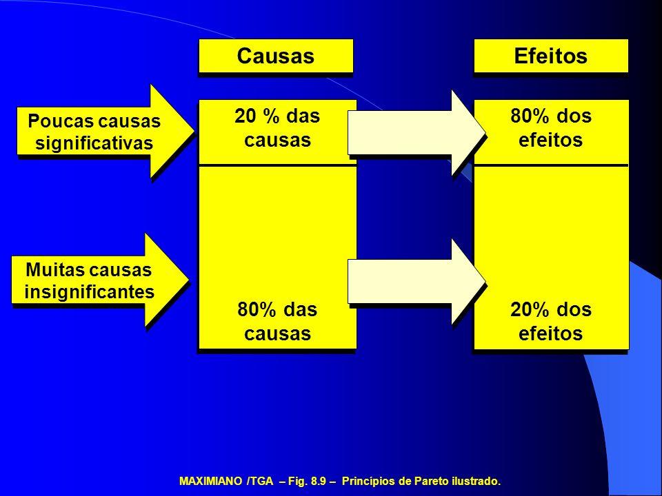 Causas Efeitos 20 % das causas 80% das causas 80% dos efeitos