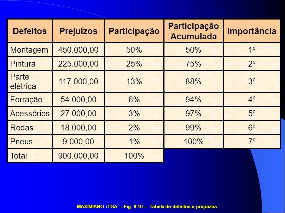 Participação Acumulada