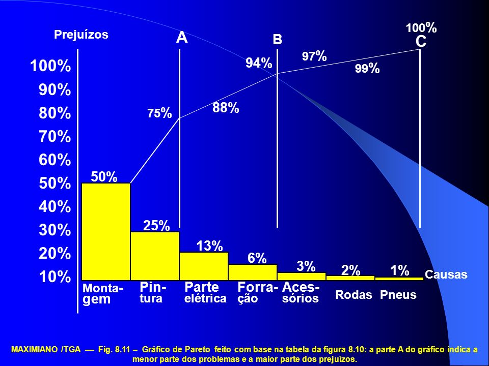 100% 90% 80% 70% 60% 50% 40% 30% 20% 10% 99% 75% 25% 13% 2% 3% 6% 1% 88% 94% 97%