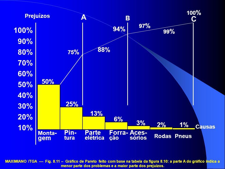 100%90% 80% 70% 60% 50% 40% 30% 20% 10% 99% 75% 25% 13% 2% 3% 6% 1% 88% 94% 97% A. C. B. Causas. Monta-