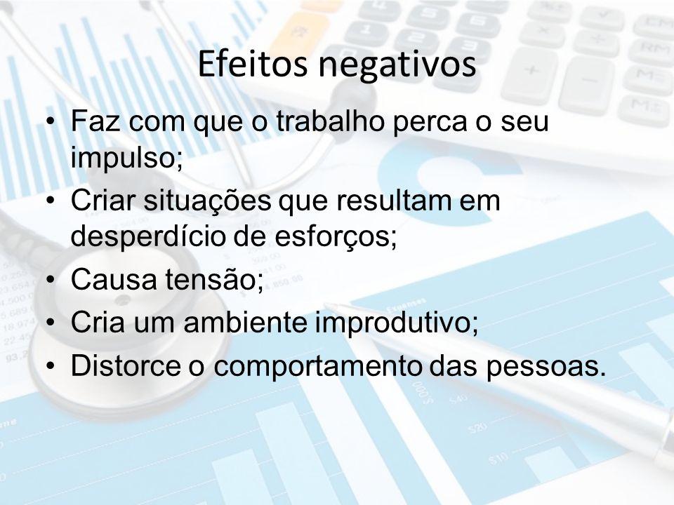 Efeitos negativos Faz com que o trabalho perca o seu impulso;